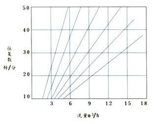 性能曲线图